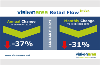 Visionarea Retail Flow Index
